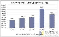 2015-2019年10月广汽本田汽车有限公司轿车销量