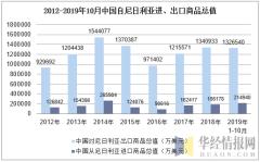 2012-2019年10月中国自尼日利亚进、出口商品总值