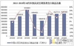 2012-2019年10月中国从尼日利亚进出口商品总值