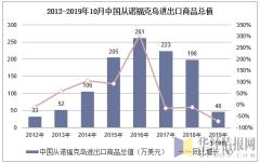 2012-2019年10月中国从诺福克岛进出口商品总值
