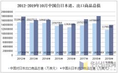 2012-2019年10月中国自日本进、出口商品总值
