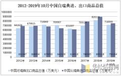 2012-2019年10月中国自瑞典进、出口商品总值