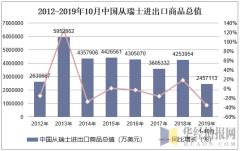 2012-2019年10月中国从瑞士进出口商品总值