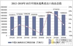 2012-2019年10月中国从瑞典进出口商品总值