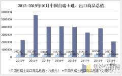 2012-2019年10月中国自瑞士进、出口商品总值