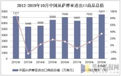 2012-2019年10月中国从萨摩亚进出口商品总值