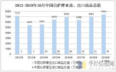 2012-2019年10月中国自萨摩亚进、出口商品总值