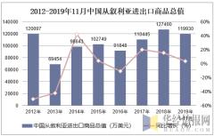 2012-2019年11月中国从叙利亚进出口商品总值
