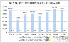2012-2019年11月中国自叙利亚进、出口商品总值