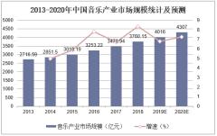 2013-2020年中国音乐产业市场规模统计及预测