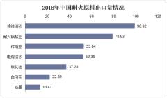 2018年中国耐火原料出口量情况