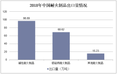 2018年中国耐火制品出口量情况