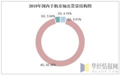 2019年国内手机市场出货量结构图