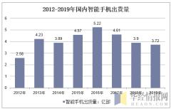 2012-2019年国内智能手机出货量