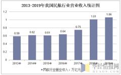 2013-2019年我国民航行业营业收入统计图