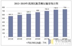 2013-2019年我国民航货邮运输量统计图