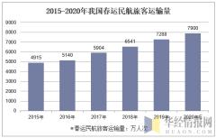2015-2020年我国春运民航旅客运输量