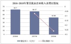 2016-2018年聚美优品营业收入及增长情况