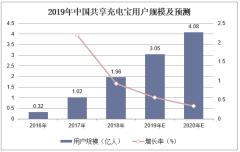 2019年中国共享充电宝用户规模及预测