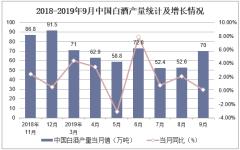 2018-2019年9月中国白酒产量统计及增长情况