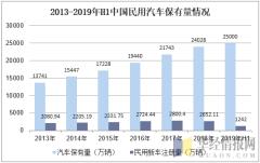 2013-2019年H1中国民用汽车保有量情况