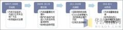中国汽车后服务市场发展阶段
