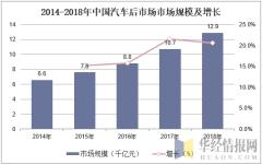 2014-2018年中国汽车后市场市场规模及增长