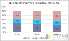 2010-2018年中国汽车平均车龄情况(单位:%)