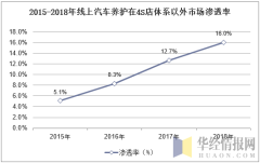 2015-2018年线上汽车养护在4S店体系以外市场渗透率