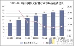 2012-2018年中国发光材料行业市场规模及增长