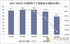 2014-2018年中国网络文学盗版损失规模及增长
