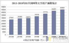 2013-2019年H1中国网络文学用户规模统计