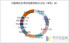 手机网民各类应用使用时长占比(单位:%)
