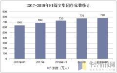 2017-2019年H1阅文集团作家数统计
