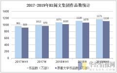 2017-2019年H1阅文集团作品数统计