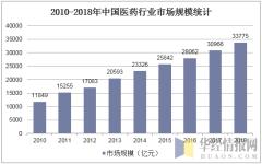 2010-2018年中国医药行业市场规模统计