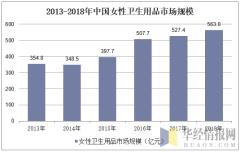 2013-2018年中国女性卫生用品市场规模