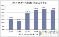 2013-2018年中国女性卫生用品消费量