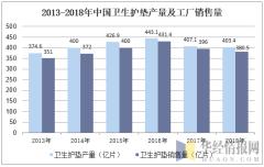 2013-2018年中国卫生护垫产量及工厂销售量