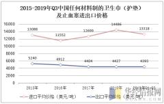 2015-2019年Q3中国任何材料制的卫生巾(护垫)及止血塞进出口价格