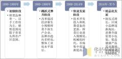 中国榨菜行业发展阶段