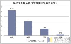 2018年各国人均包装酱腌制品消费量统计