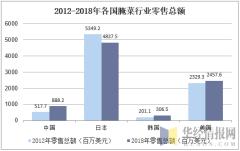 2012-2018年各国腌菜行业零售总额