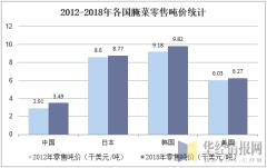 2012-2018年各国腌菜零售吨价统计