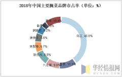 2018年中国主要腌菜品牌市占率(单位:%)