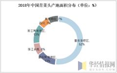 2018年中国青菜头产地面积分布(单位:%)