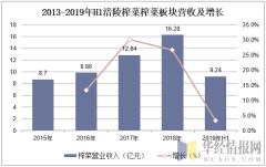 2013-2019年H1涪陵榨菜榨菜板块营收及增长
