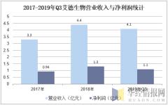 2017-2019年Q3艾德生物营业收入与净利润统计