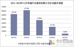2015-2019年11月奇瑞汽车股份有限公司多功能车销量