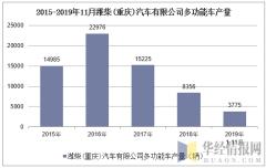 2015-2019年11月潍柴(重庆)汽车有限公司多功能车产量